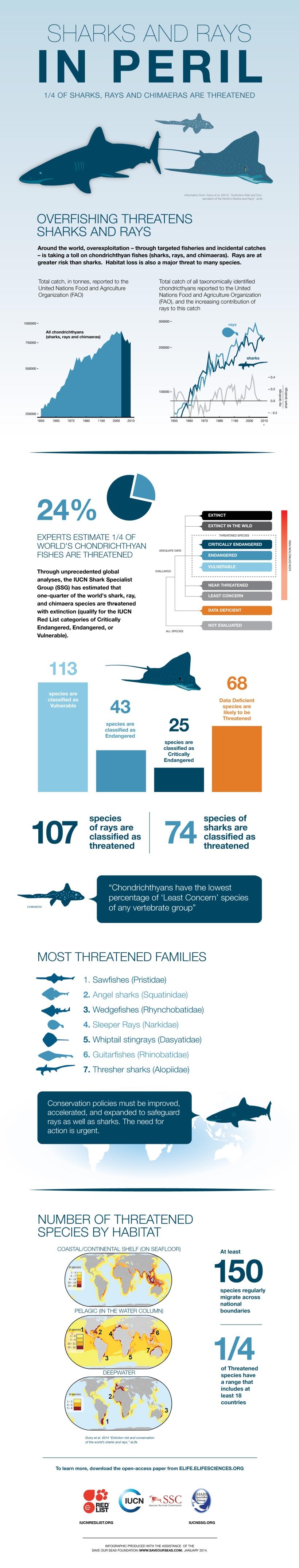 iucn_ssg_infographic