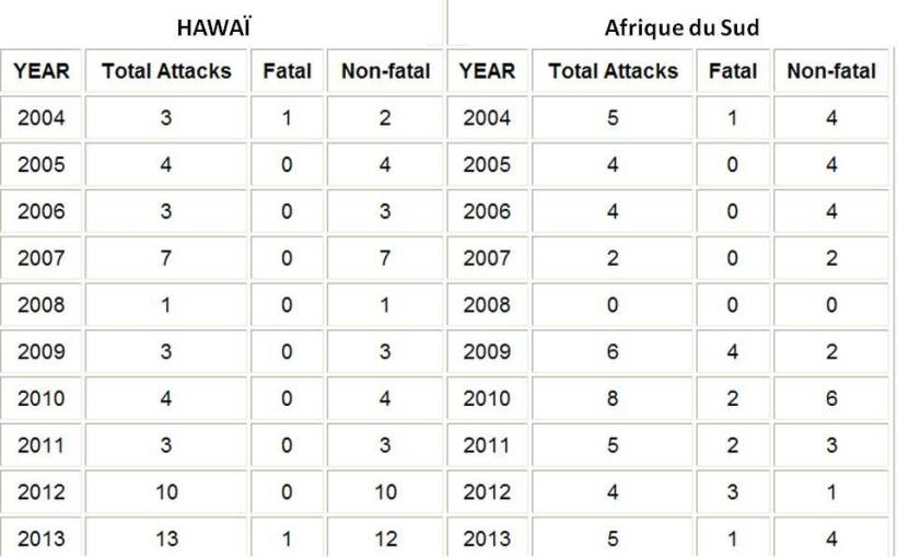 Données de ISAF (International Shark Attack File) entre 2004 et 2013