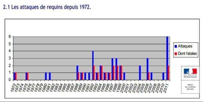 Les attaques sur l'île depuis 1972