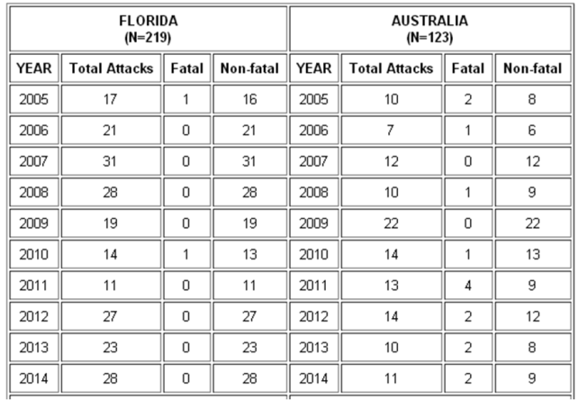 Données de ISAF (International Shark Attack File) entre 2005 et 2014