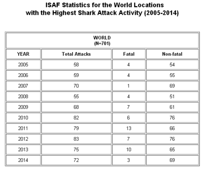 Données de ISAF (International Shark Attack File) entre 2004 et 2014