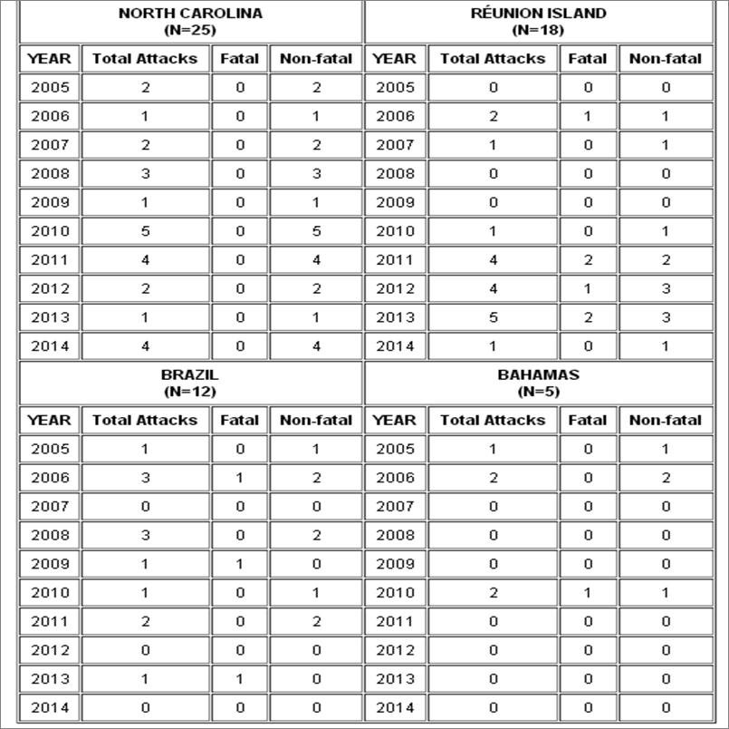 Données de ISAF (International Shark Attack File) entre 2005 et 2014