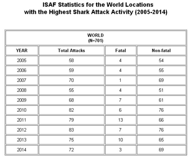 Données de ISAF (International Shark Attack File) entre 2004 et 2014
