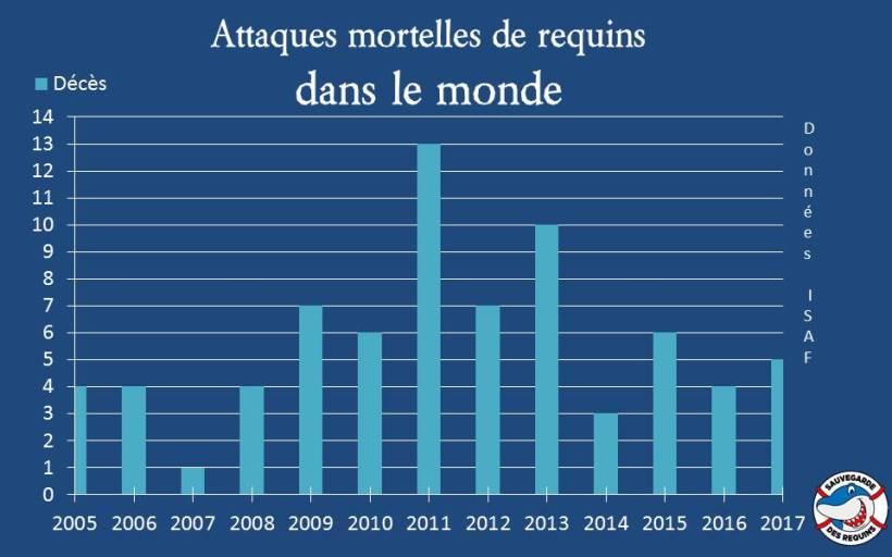 ISAF attaques 2005 à 2017